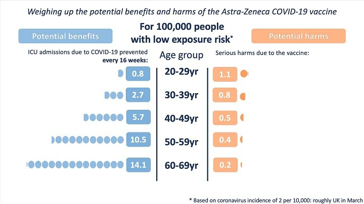 Data-1 AstraZeneca vaccine
