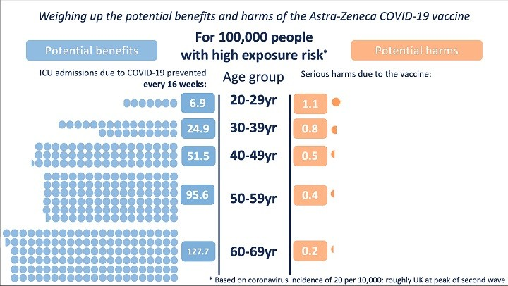 Data-2 AstraZeneca vaccine